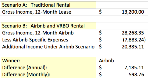 How much can you earn as an Airbnb host?