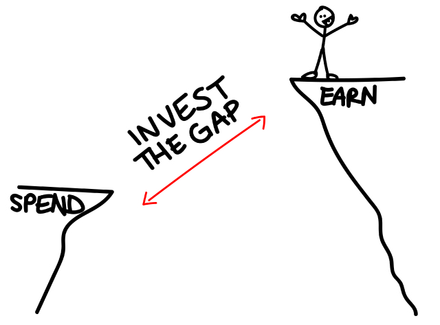 Invest the gap between what you earn and what you spend